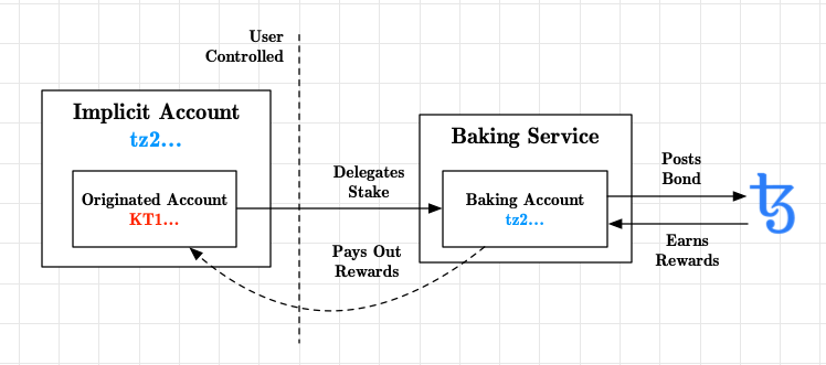 Staking Overview